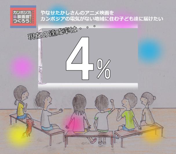 現在の達成率は4%!ありがとうございます。
