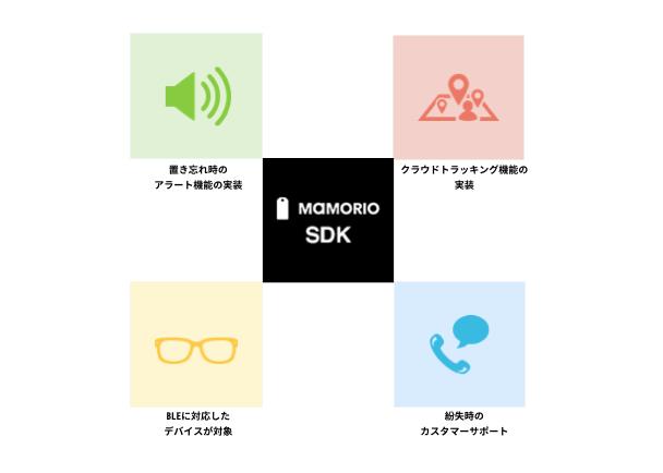 017a0d4ed6 MAMORIO SDKを使うことで、MAMORIO SDKに対応してつくられたBLEを利用するウェアラブルデバイスやガジェットは紛失時の紛失防止機能やクラウドトラッキングの  ...